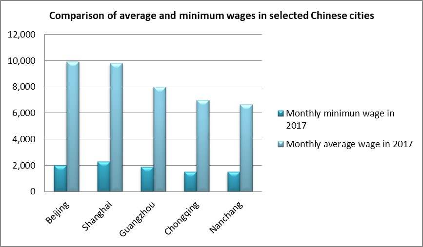 Employment And Wages China Labour Bulletin