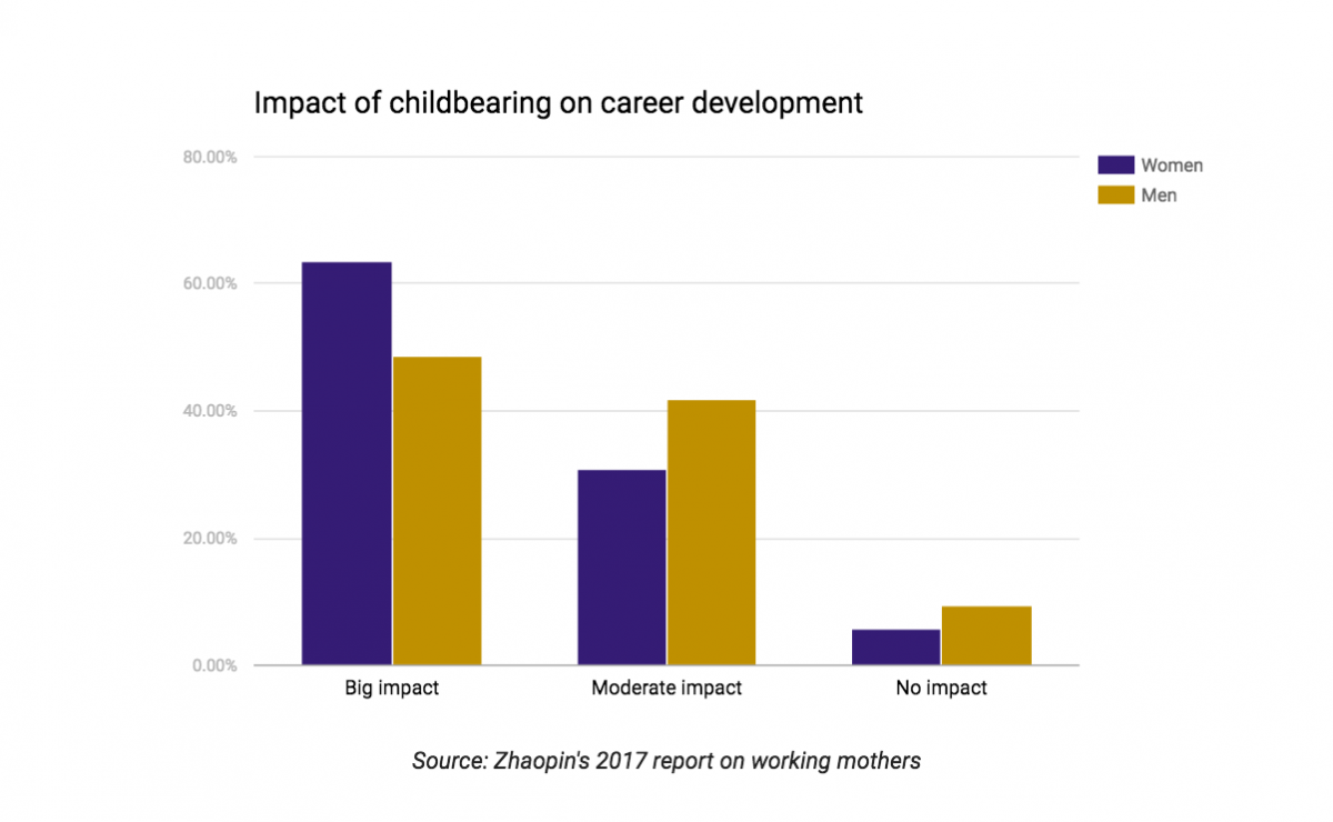 bout 63.4% of women in the workplace believe that childbearing would have a large impact on their career development, compared with only 48.6% of men who believed so