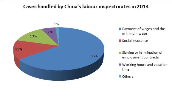 labour disputes case