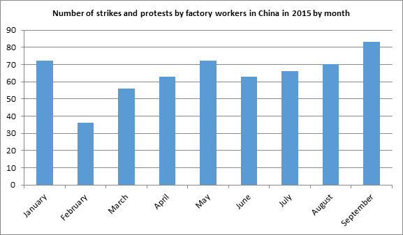 Worker unrest in China's factories reaches new heights in ...