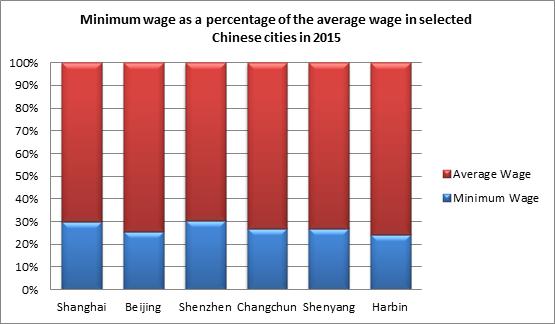 wage vs salary