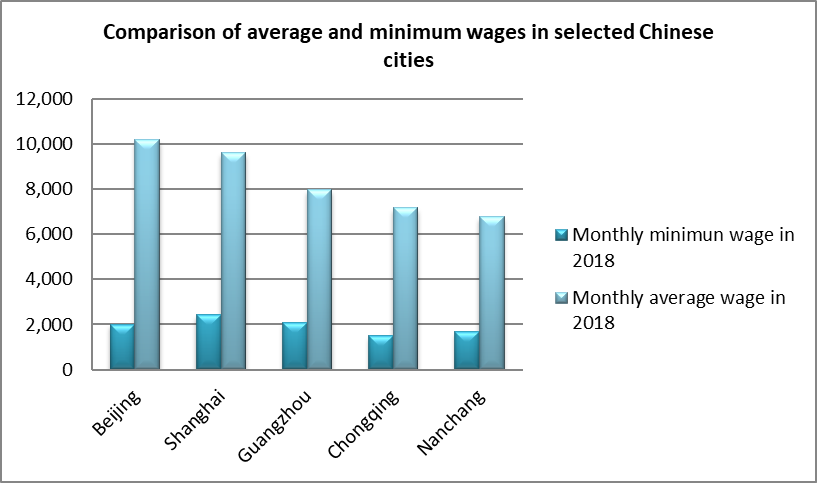 list of minimum wage jobs