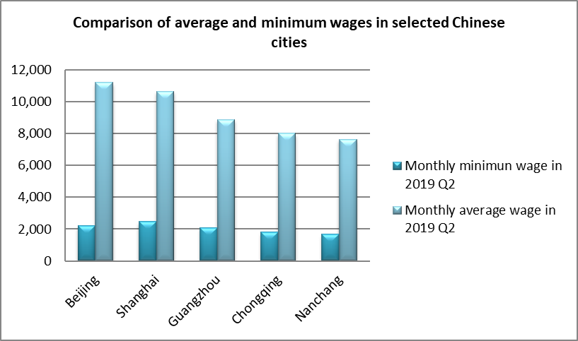 Employment and Wages | China Labour Bulletin