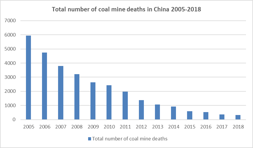Deaths from coal mine accidents in China fall to new low of 333 in