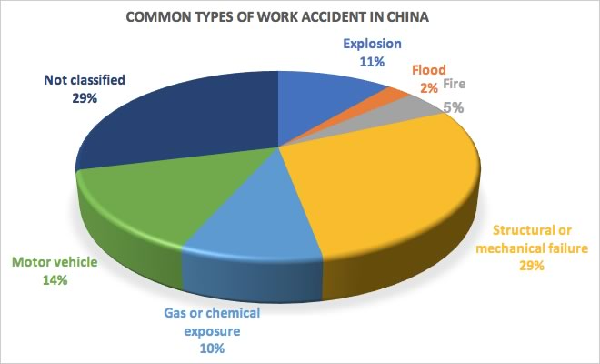 Common types of work accident in China