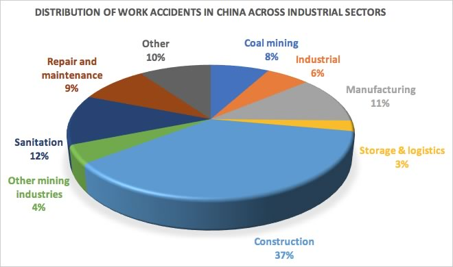 Distribution of work accidents in China across industrial sectors