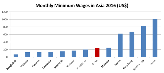 However China Clearly Has A Long Way To Go Before It Catches Up With The Minimum Wage Rates In The More Developed Asian Countries Such As Japan And South