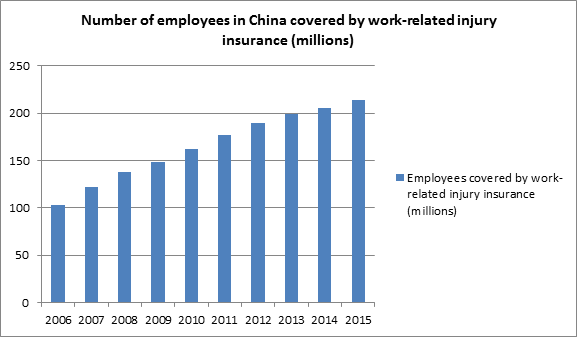China S Social Security System China Labour Bulletin