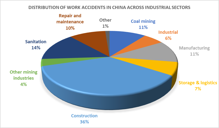 Work safety | China Labour Bulletin