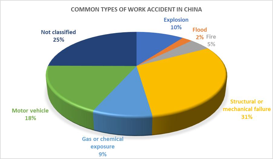Work safety | China Labour Bulletin